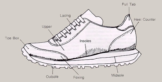 Parts Of A Shoe Diagram Information Of Wiring Diagram
