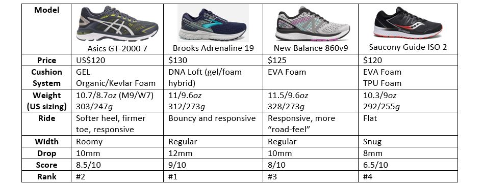 saucony sizing compared to new balance